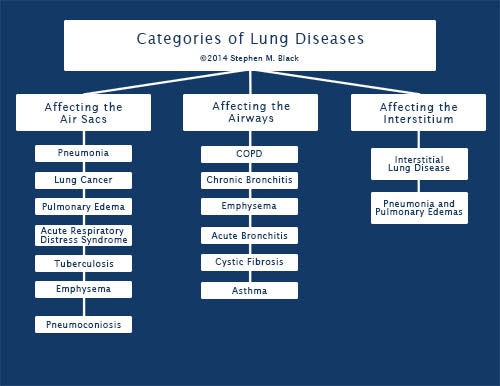lung-diseases